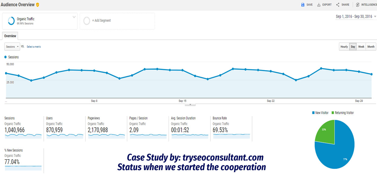 Organic audience google analytics stats when we started the cooperation