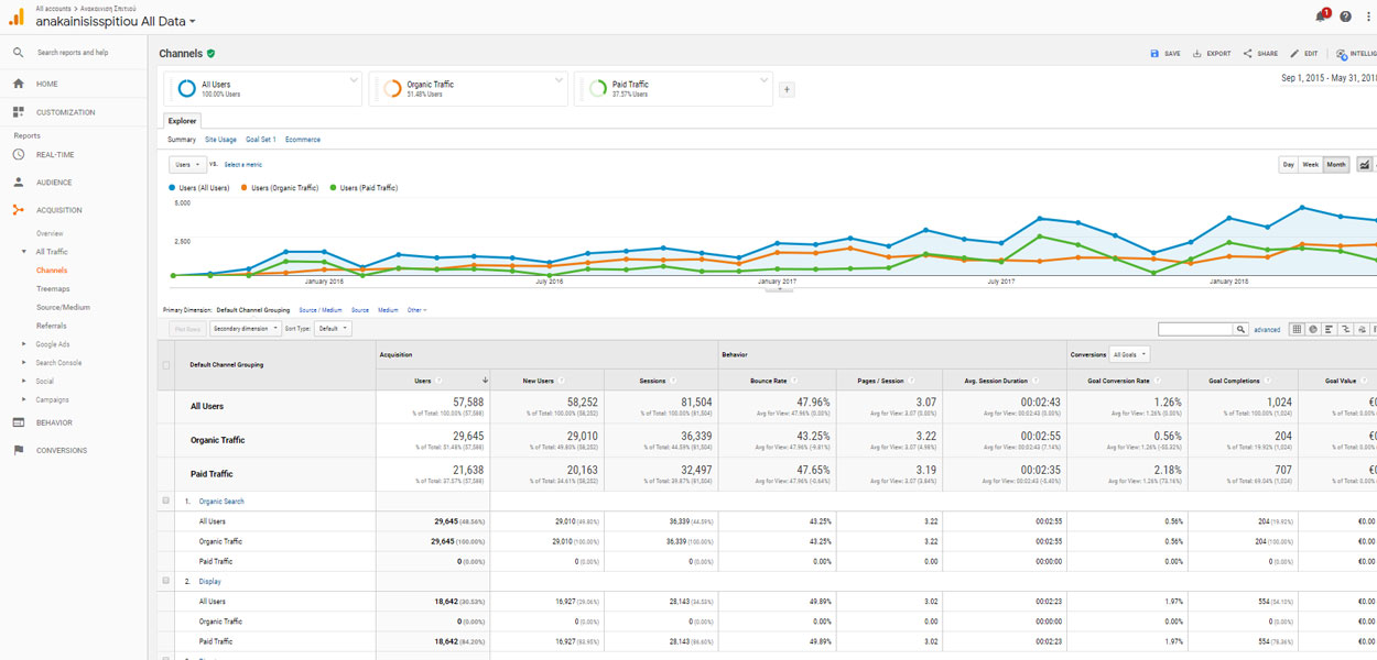Starting a home renovation project - SEO case study - Google Analytics Results